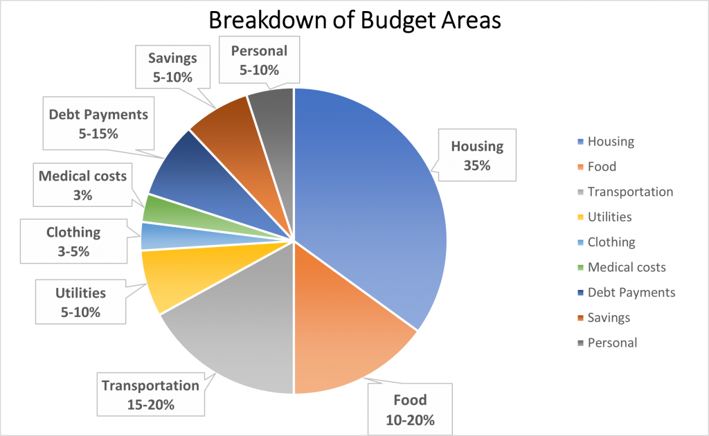 breakdown of budget areas