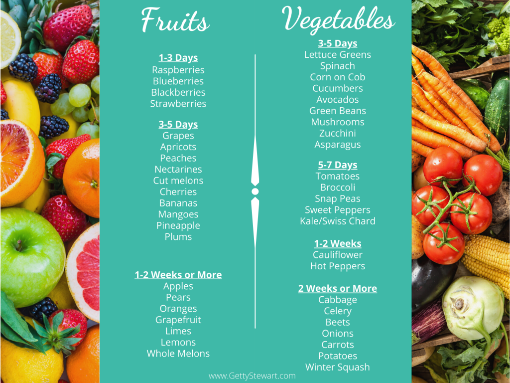 Perishable Fruits & Veggies
